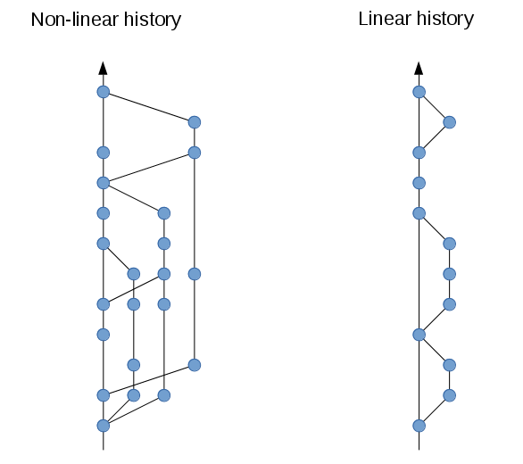 A tidy, linear Git history – Bits'n'Bites
