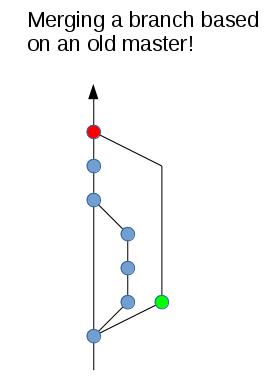 2 - merging-old-branch