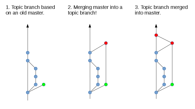3 - merging-master-into-topic