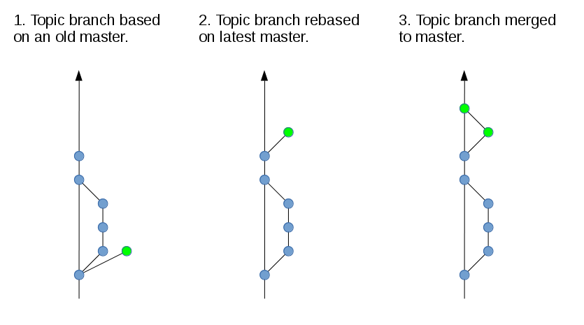 git merge without commit