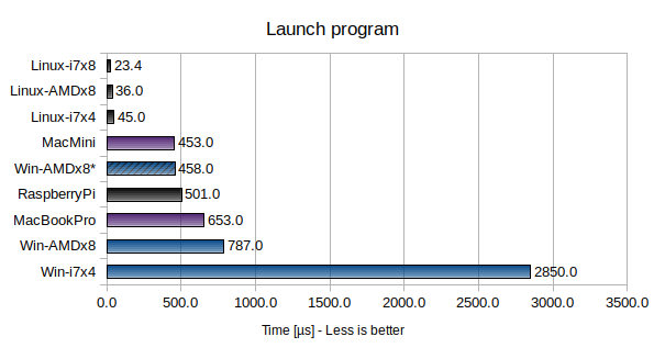 Launch program