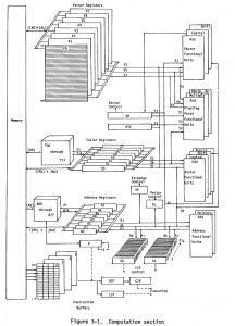 Cray-1 computation section