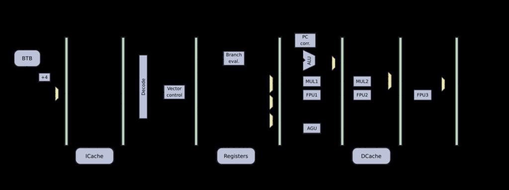 MRISC32-A1 pipeline