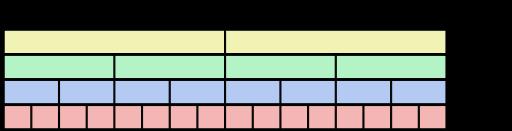 SIMD register